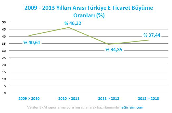 2009-2013-e-ticaret-buyume-oranlari