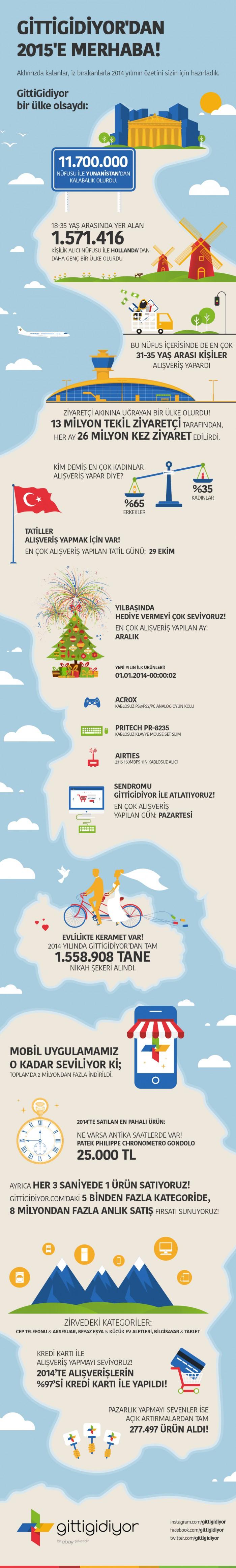 Gittigidiyor infografik