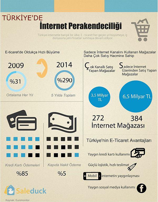 Türkiye_eticaret-eticaret-pazar-eticaret-pazar-perakende-6