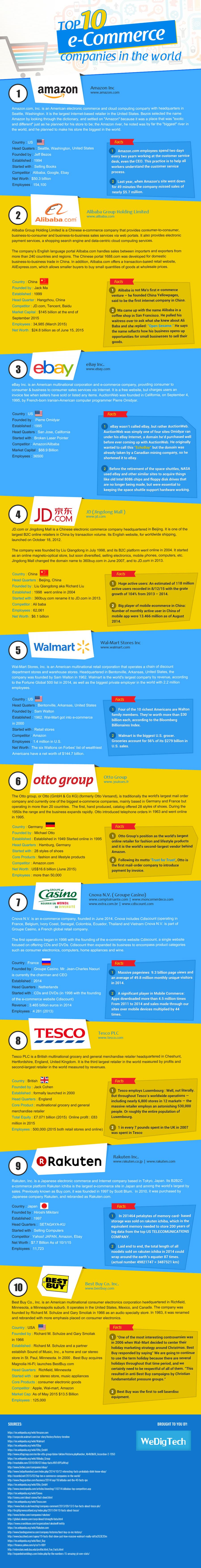 dunyanin-en-buyuk-e-ticaret-siteleri-infografik